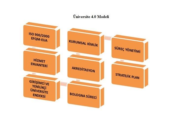 Iğdır Üniversitesi ISO 9000/2000-EFQM-EUA Kalite Yönetim Sistemleri için Çalışmalara Başladı