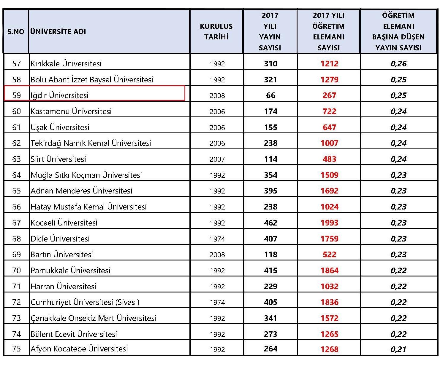 Uluslararası Akademik Yayın Sıralamasında Üniversitemiz 31 Basamak Yükseldi