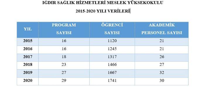 SHMYO 2015-2020 VERİLERİ